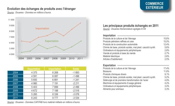 Economie LR 2012 5