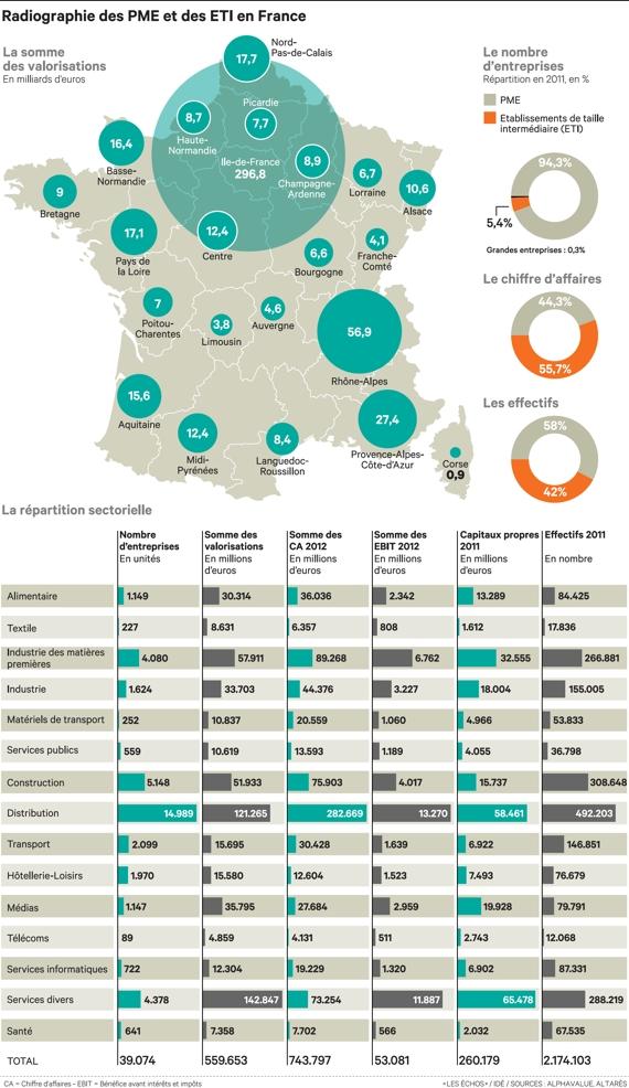 PME et ETI en France
