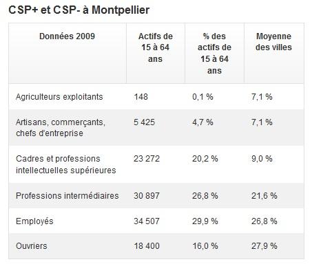 Montpellier Top 10 villes diplômées 2