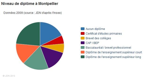 Montpellier Top 10 villes diplômées 3