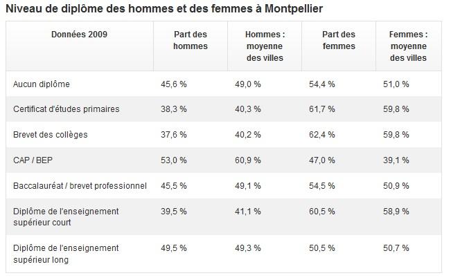 Montpellier Top 10 villes diplômées 5