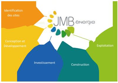 JMB Energie 1