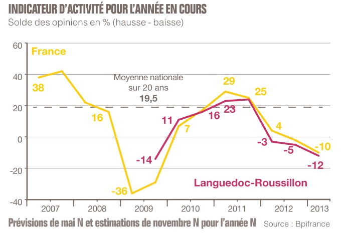 LR PME 2013 Activité