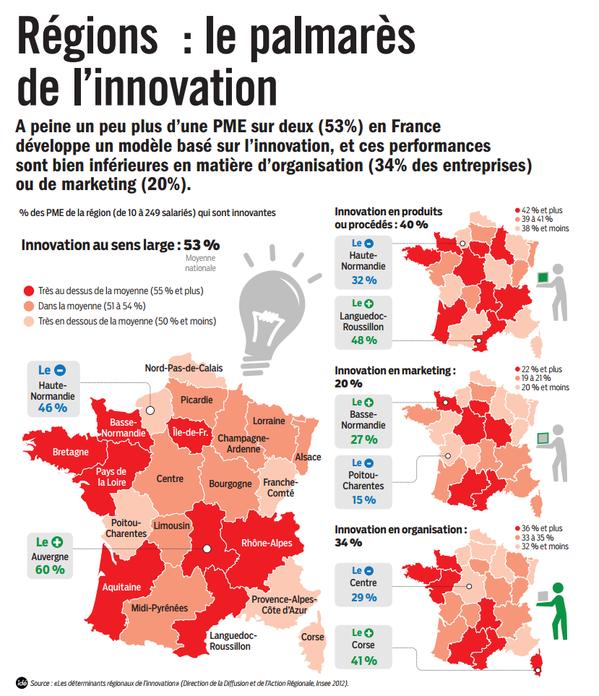 régions innovation